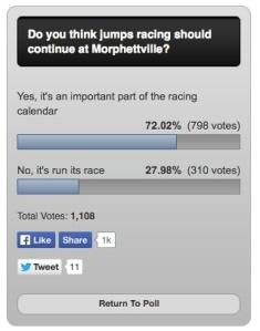 SA public wants to keep jumps racing at Morphetville