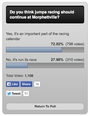 Majority of South Australians want to retain jumps racing at Morphettville