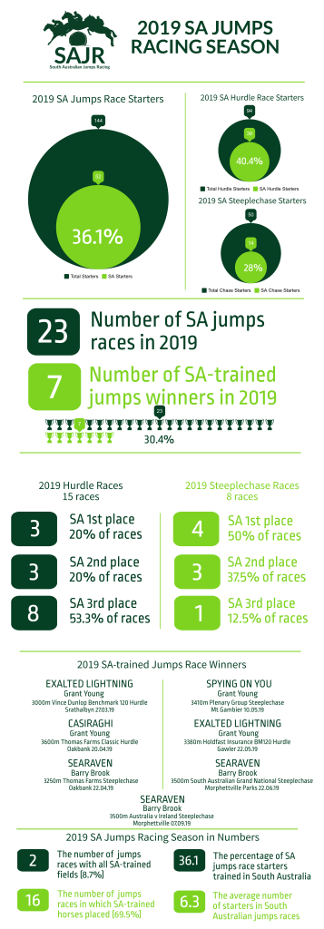 2019 SA jumps racing stats and results.
